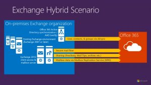 pros and cons of office 365 hybrid migration